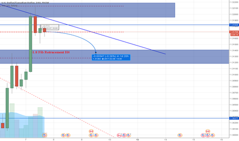 USDCAD: USDCAD Potential Sell.. (Update coming soon)