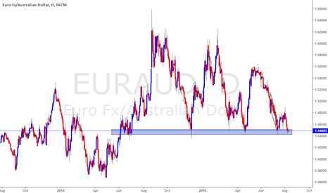EURAUD: EurAud Long support on the daily