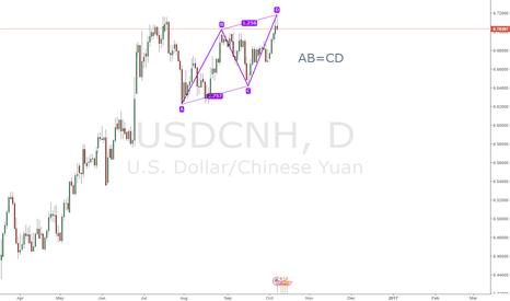 USDCNH: AB=CD on USDCNH
