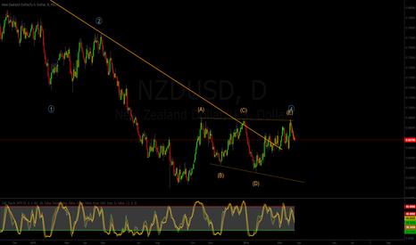 NZDUSD: NZDUSD - Potential Short Opportunity