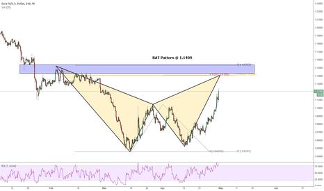 EURUSD: EURUSD BAT Pattern 240min SHORT