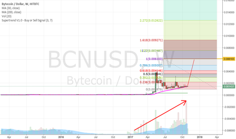 BCNUSD: Bytecoin Long - heavy volume