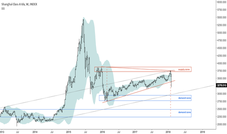 XGY0: Weekly bearish close in Shangai