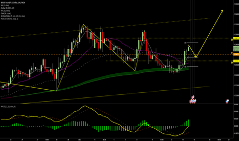 GBPUSD: Buy after retrace