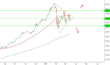DJI: Dow Jones Symmetrical Wedge