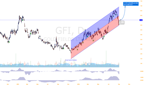 GFI: Gold, silver companies are about to surge