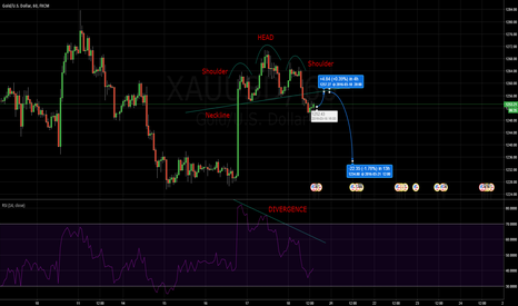XAUUSD: Head and Shoulders pattern on hourly chart