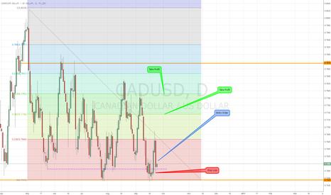 CADUSD: CAD/USD - Upside opportunity. (1D)