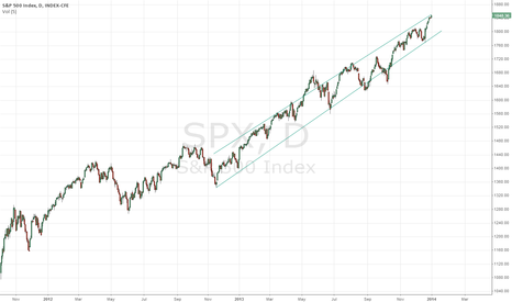SPX: Time to short?