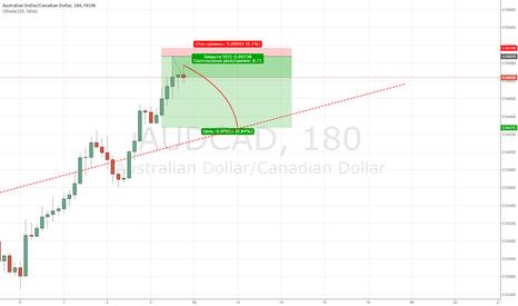 AUDCAD: AUDCAD очередные краткосрочные ожидания