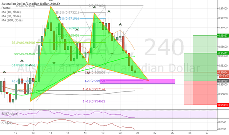 AUDCAD: Potential Bullish Gartley on this pair.