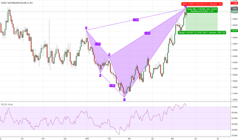 EURAUD: Will we see a reversal in EURAUD