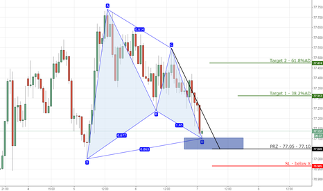 NZDJPY: 1) NZDJPY bullish gartley on 1hr chart.