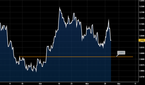 HGX2017: Copper Straight to trade below $3.00