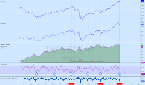 IWM/SPY: IWM/SPY ratio RSI lowest in the decade