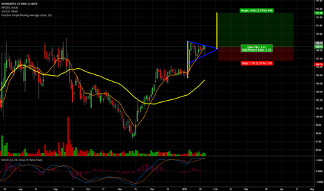 MON: [MON] Long on a Text Book Pennant Setup on the Daily Chart