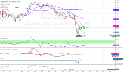 GDSI: $GDSI looking primed for a breakout on daily/weekly