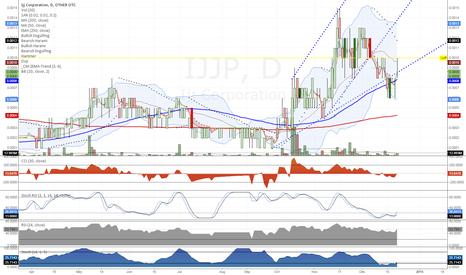 IJJP: $IJJP Daily Chart
