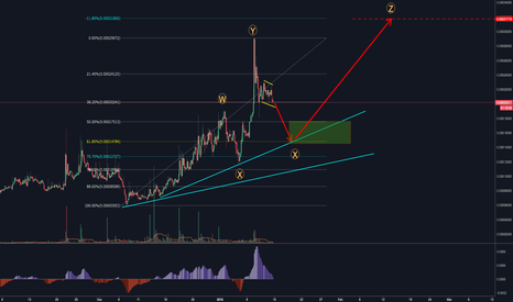 QRLBTC: Quantum Resistance Ledger(QRLBTC) Waiting for X wave to complete