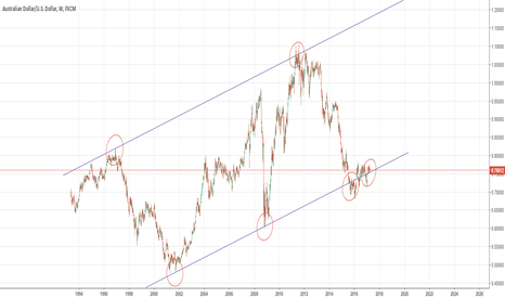 AUDUSD: AUSUSD set for breakout within multiyear channel.
