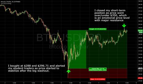 BTCUSD: How I Picked The Bottom In Bitcoin