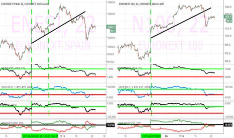 ENESI: indice euronext Espagne vs indice euronext 100