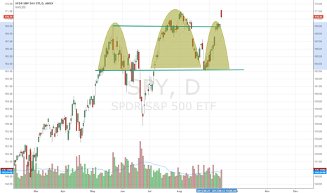 SPY: Head and shoulders
