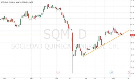 SQM: Trendline break on SQM