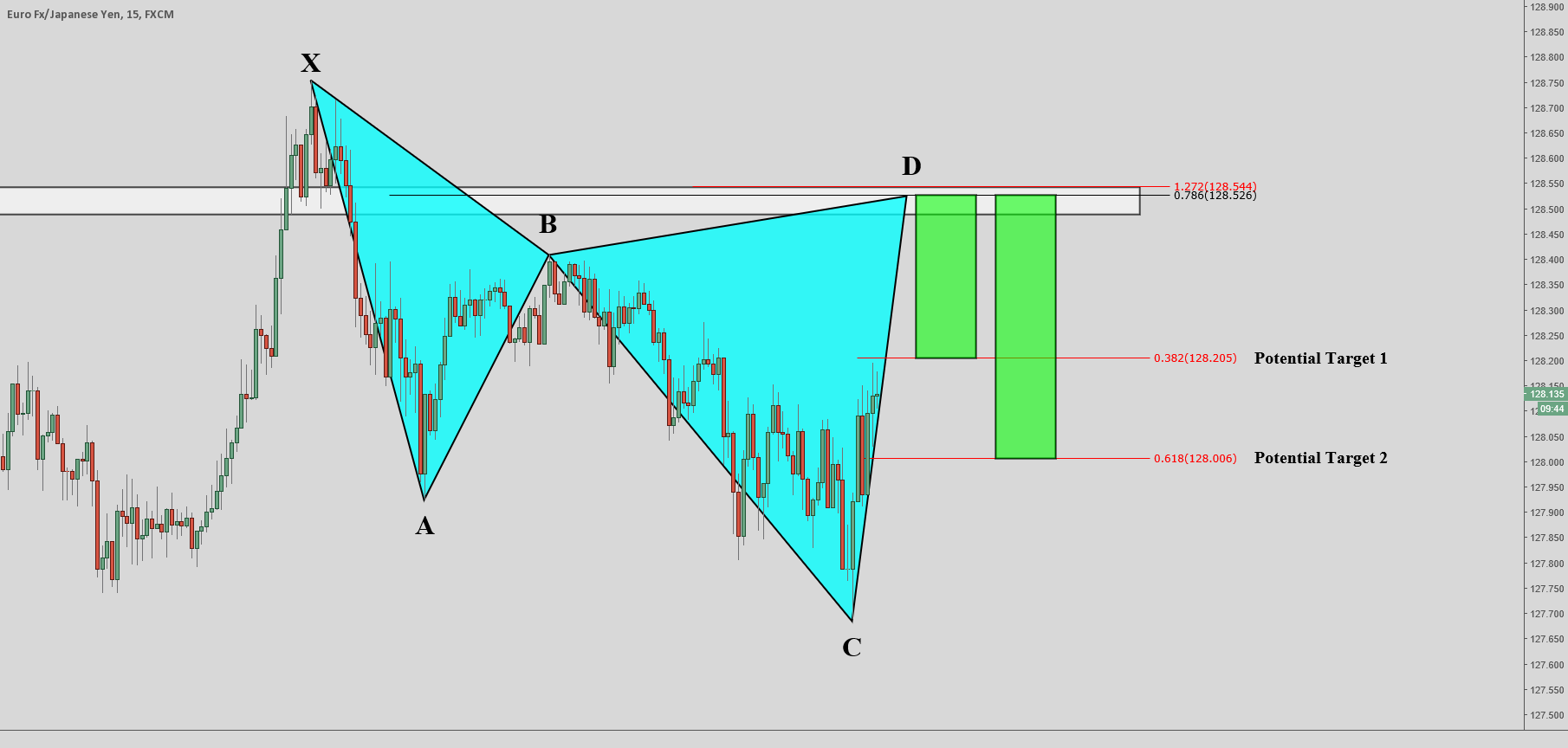 EUR.JPY - Bearish Cypher Pattern