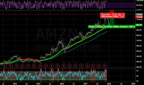 AMZN: AMAZON BUBBLE, BIG SPIKE PRE-BIG DOWN, DIVERGENCES OVER MULTI-FR