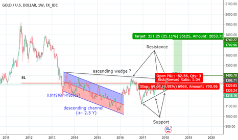 """XAUUSD: XAU/USD (GOLD) """"A possible/probable safe haven for your money"""".."""