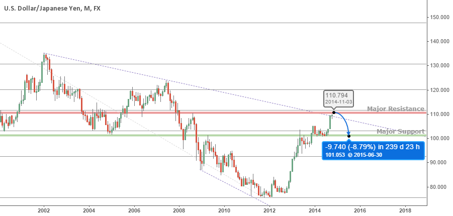 Jeepson Trading Technical Analysis // Support and Resistance