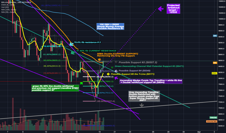 BTCUSD: Breakout is confirmed 50 SMA now acting as support!