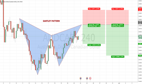 AUDCAD: AUDCAD 4H Bearish GARTLEY PATTERN @ 0.9522