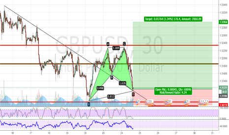 GBPUSD: GBPUSD - LONG AFTER RETESTING THE TREND