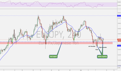 EURJPY: EURJPY possible inverted H&S