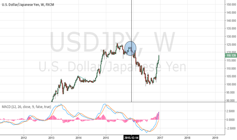 USDJPY: Last time the Fed raised rates looked what happened.