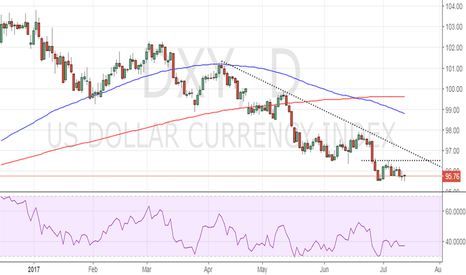 DXY: Buy Dollar Index for 96.51-96.80