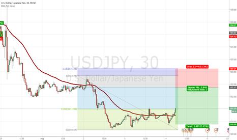 USDJPY: usdjpy sell @102.37 sl 103.12 tp 100.88