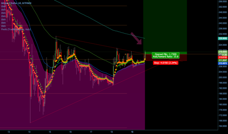 BTCUSD: Long at Break of Triangle and Pivot Resistance to the Upside