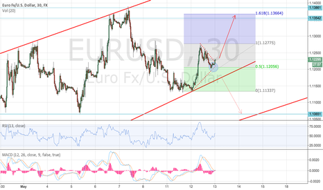 EURUSD: Will the EURUSD has the force to the next impulse?