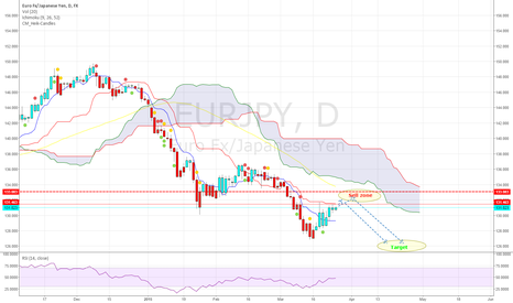 EURJPY: EURJPY SHORT around 131.8 and 133 TP 126.