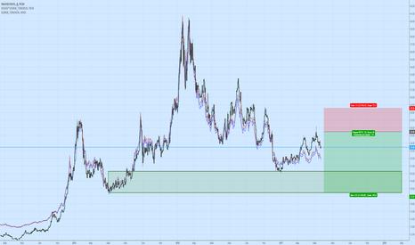 XAUUSD/UKOIL: Закупка золота в резервы.