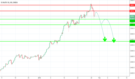 US30USD: US30 about to go down?