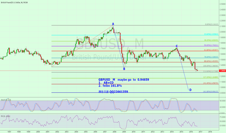 GBPUSD: GBPUSD   M   maybe go  to  0.94659