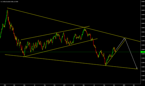 USDCAD: USDCAD Daily Outlook