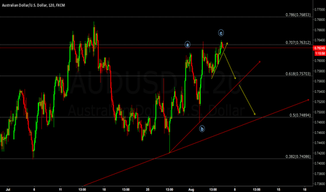 AUDUSD: Sell the breakout