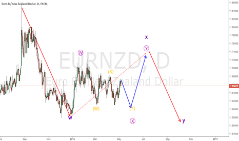 EURNZD: EURNZD long term correction; daily