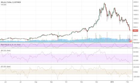 BTCUSD: Bitcoin heading towards $5,000