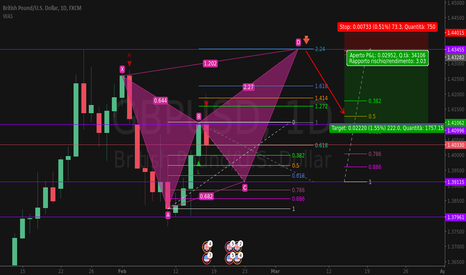 GBPUSD: GBP/USD - Possibile CRAB  [ bearish ]